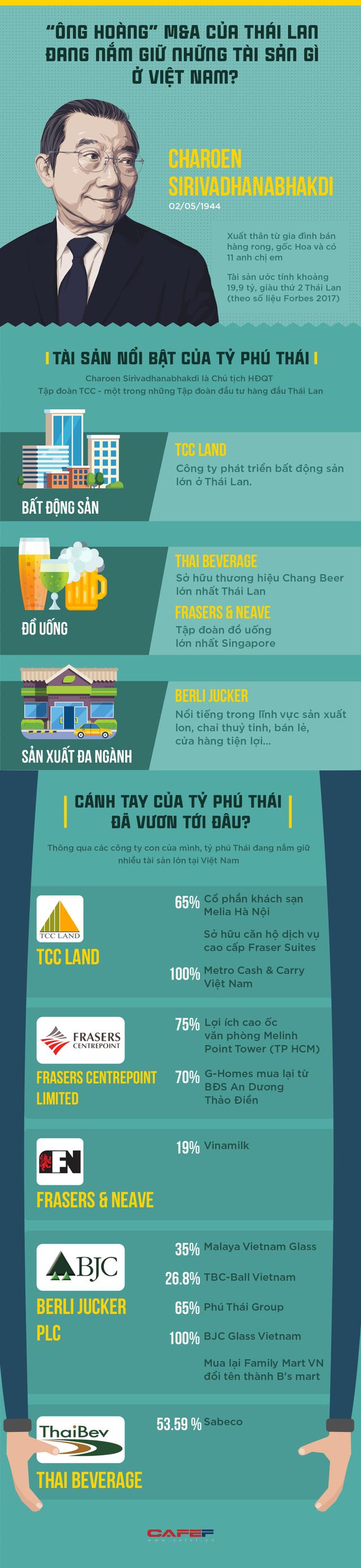 """""""Ông hoàng"""" M&A của Thái Lan đang nắm giữ những tài sản gì ở Việt Nam? - Ảnh 1."""