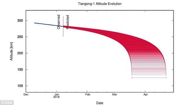 Trạm vũ trụ 8,5 tấn của Trung Quốc rơi không kiếm soát: Đây là những khu vực bị ảnh hưởng - Ảnh 2.