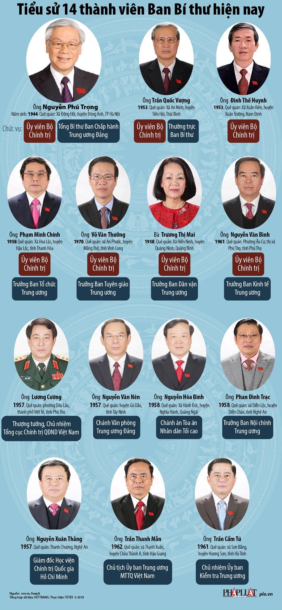 Infographic: Chân dung 14 thành viên Ban Bí thư hiện nay - Ảnh 1.