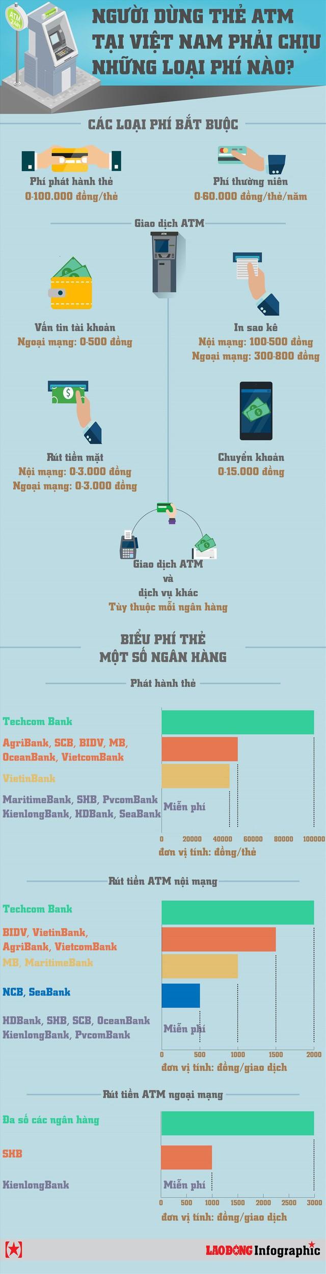 Infographic: Người dùng thẻ ATM tại Việt Nam chịu những loại phí nào? - Ảnh 1.