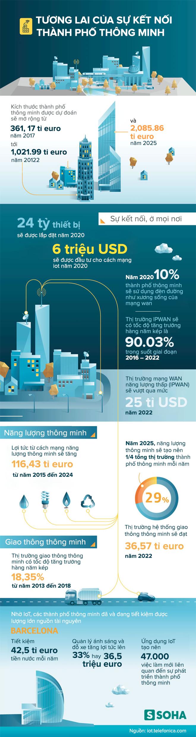 Internet kết nối vạn vật: Liều doping của Mỹ, Nhật... xây dựng thành phố siêu việt! - Ảnh 1.