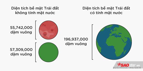 Tàu vũ trụ 850 triệu USD của NASA sắp lên sao Hỏa, đây là những điều thú vị chúng ta đã biết về hành tinh này - Ảnh 9.