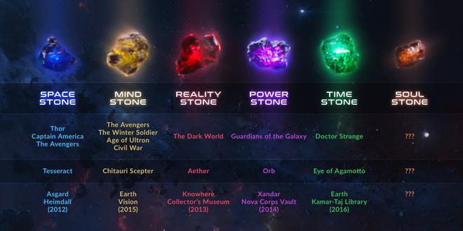 Viên đá Linh hồn trong Infinity War có thể là chìa khóa kết thúc cuộc chiến - Ảnh 1.