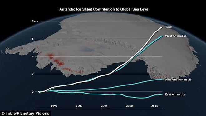 Không thể tưởng tượng - chỉ trong 25 năm, lượng băng tan tại Nam Cực đã lên tới 3 nghìn tỷ tấn! - Ảnh 2.