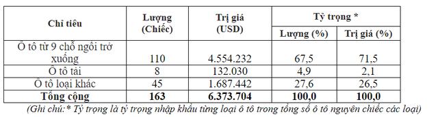 Xe hơi nhập khẩu từ Mỹ bất ngờ tăng mạnh, xe Thái vắng bóng - Ảnh 1.