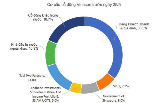 Triển vọng u ám, Quỹ đầu tư của Chính phủ Singapore nhận lời lỗ lớn để rút lui khỏi Vinasun - Ảnh 1.