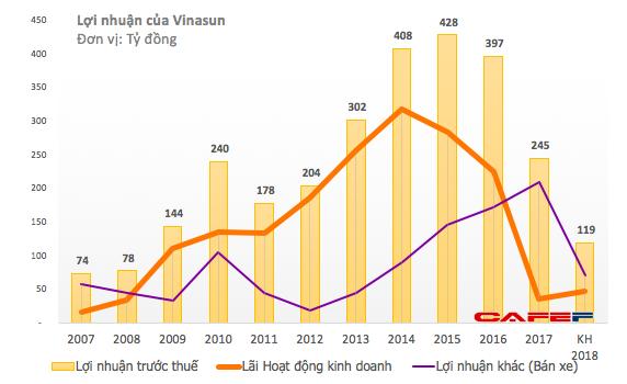 Triển vọng u ám, Quỹ đầu tư của Chính phủ Singapore nhận lời lỗ lớn để rút lui khỏi Vinasun - Ảnh 3.