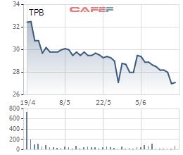 Ai đã mua hơn 87 triệu cổ phiếu TPB trong đợt phát hành riêng lẻ? - Ảnh 2.