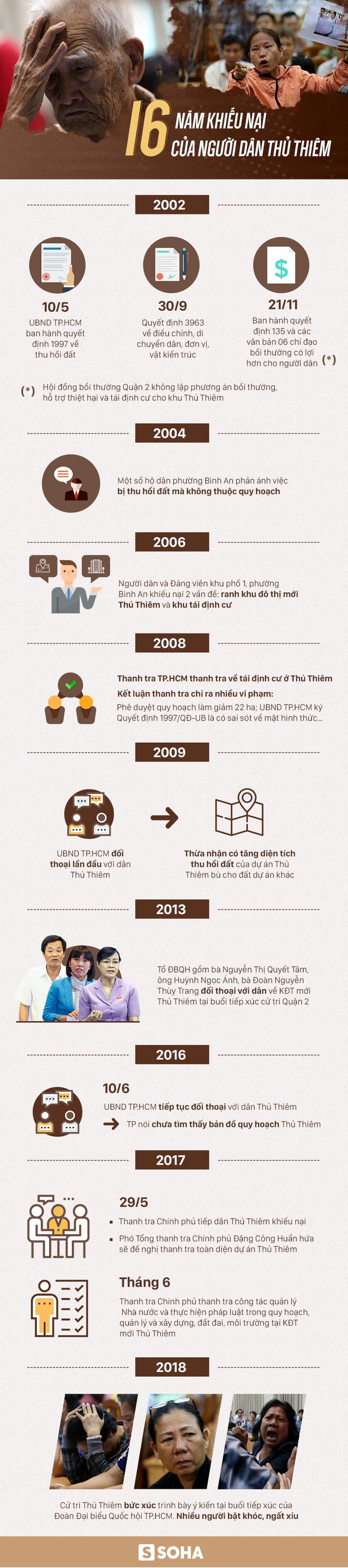 Cử tri trả lại bằng khen của UBND TP.HCM ngay tại buổi đối thoại với Bí thư Nguyễn Thiện Nhân - Ảnh 2.