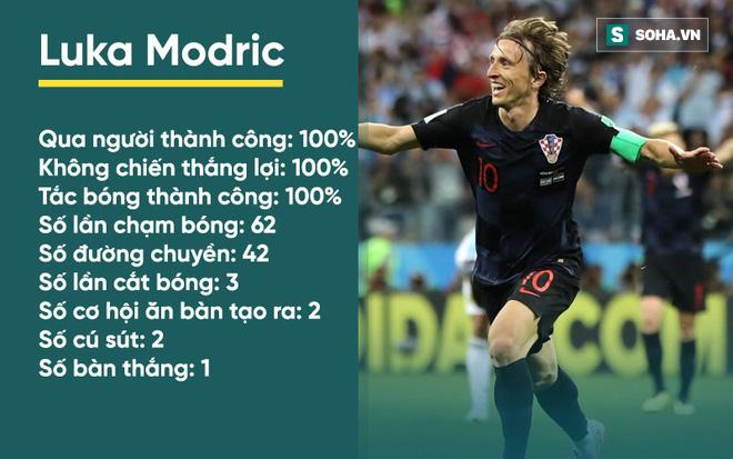 Con số cho thấy Modric đã hành hạ Argentina, xát muối vào nỗi đau của Messi thế nào - Ảnh 3.