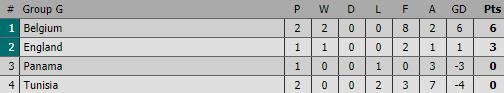 Lukaku 2 lần phá lưới Tunisia, ĐT Bỉ vẫn không giấu được điểm yếu chết người - Ảnh 4.
