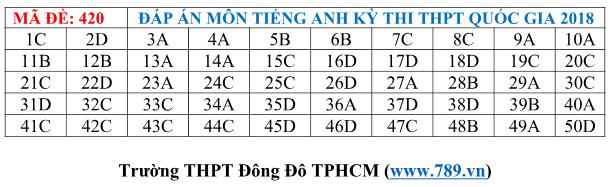 Gợi ý đáp án tất cả các mã đề thi môn Ngoại ngữ kỳ thi THPT Quốc gia 2018 - Ảnh 20.
