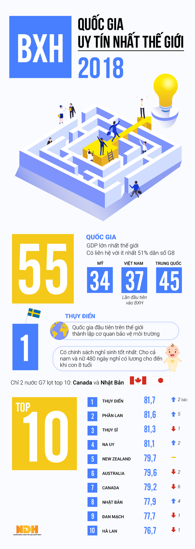 [Infographic] Việt Nam nằm trong nhóm 55 quốc gia uy tín nhất thế giới 2018 - Ảnh 1.