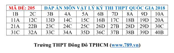 Gợi ý đáp án 24 mã đề thi môn Vật lý kỳ thi THPT Quốc gia 2018 - Ảnh 4.