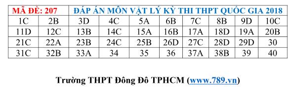 Gợi ý đáp án 24 mã đề thi môn Vật lý kỳ thi THPT Quốc gia 2018 - Ảnh 7.