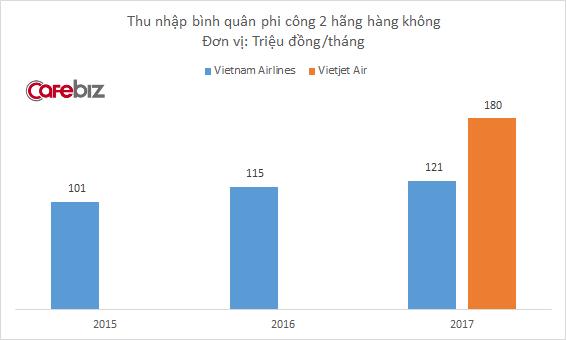 Sau 3 năm kể từ khi nghỉ ốm vô vàn vì thu nhập thấp, thu nhập phi công Vietnam Airlines vẫn chỉ bằng 2/3 Vietjet - Ảnh 1.