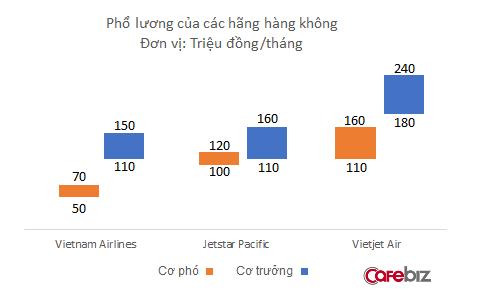 Sau 3 năm kể từ khi nghỉ ốm vô vàn vì thu nhập thấp, thu nhập phi công Vietnam Airlines vẫn chỉ bằng 2/3 Vietjet - Ảnh 2.