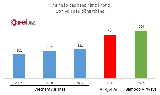 Bamboo Airways hứa hẹn trả lương bổng tháng cho phi công lên tới 200 triệu đồng, cao hơn 10% so có Vietjet Air - Ảnh 1.