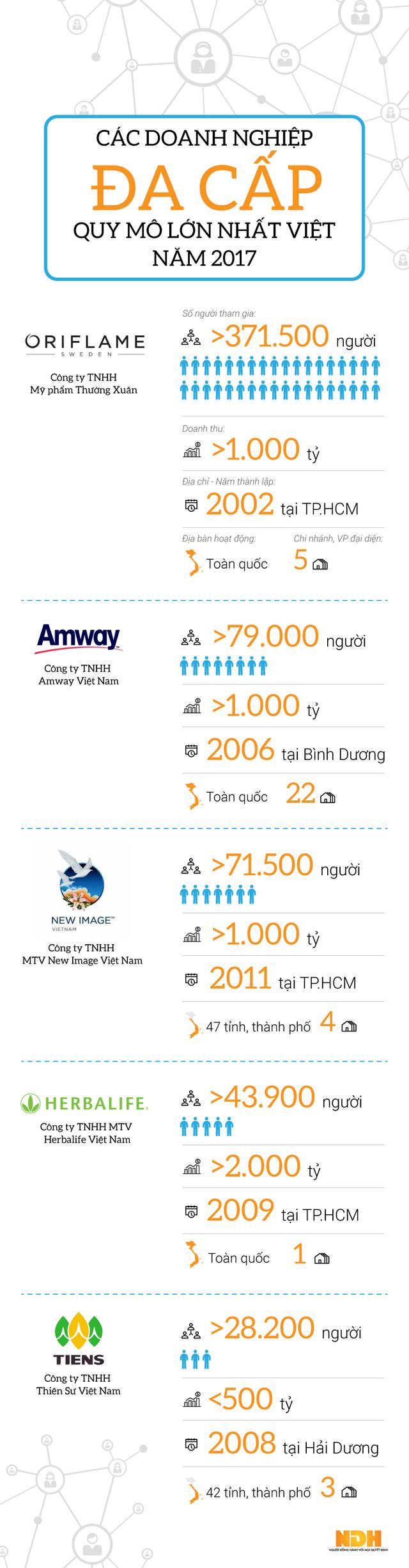Infographic: Công ty đa cấp nào lớn nhất Việt Nam 2017? - Ảnh 1.
