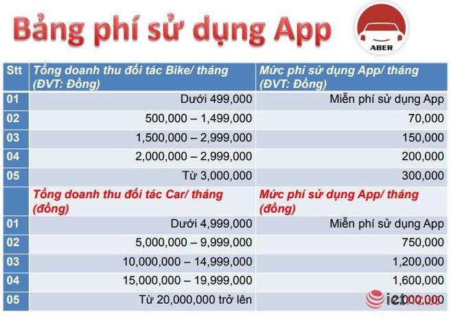 ABER chính thức mở bán bảng giá dịch vụ và mức chiết khấu cho tài xế Việt Nam - Ảnh 2.
