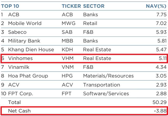 Dragon Capital đã rót 83 triệu USD vào Vinhomes trong tháng 5  - Ảnh 2.