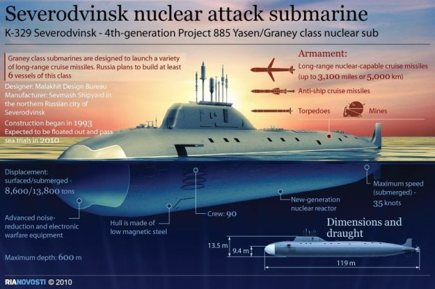 Đấu tàu ngầm khốc liệt Nga - Mỹ: Tỷ số 3-2 nghiêng về Moscow - Ảnh 3.