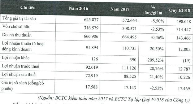 Bia Sài Gòn Hà Nội chào sàn Upcom với giá tham chiếu 32.000 đồng/cổ phiếu  - Ảnh 1.