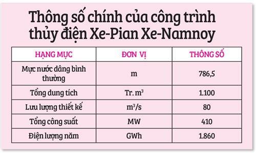 Vỡ đập ở Lào: Mực nước Tân Châu, Châu Đốc tăng 5-6 cm - Ảnh 3.