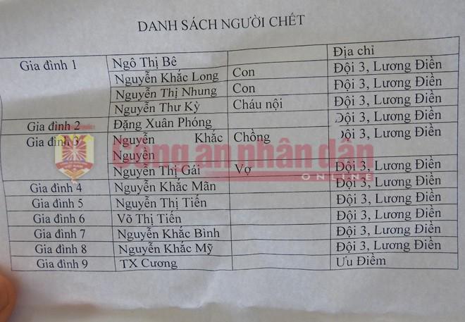 Danh tính nạn nhân vụ tai nạn ở Điện Bàn Quảng Nam.