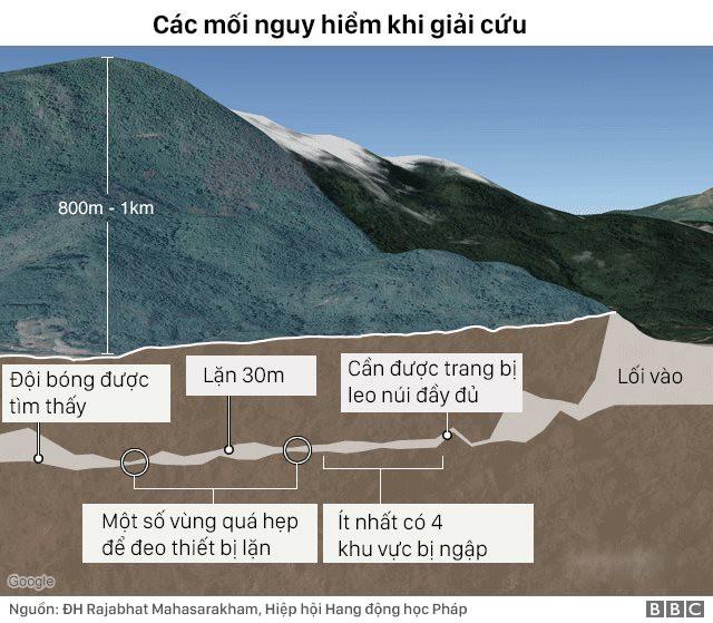 Tại sao vụ mắc kẹt ở Thái Lan còn nghiêm trọng hơn vụ sập hầm Chile năm 2010? - Ảnh 3.
