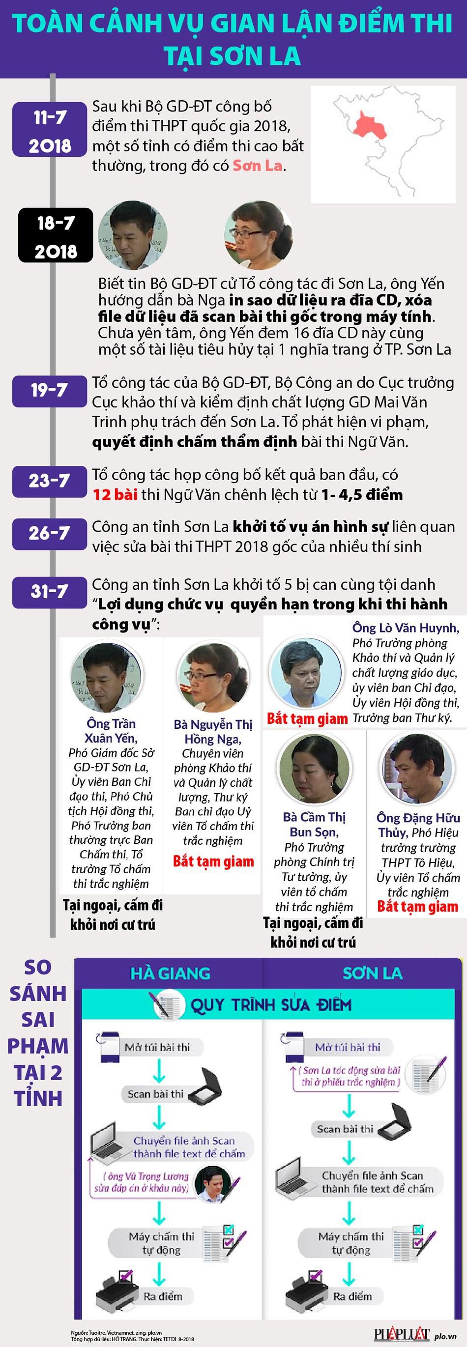 Infographic: Toàn cảnh vụ gian lận điểm thi tại Sơn La - Ảnh 1.