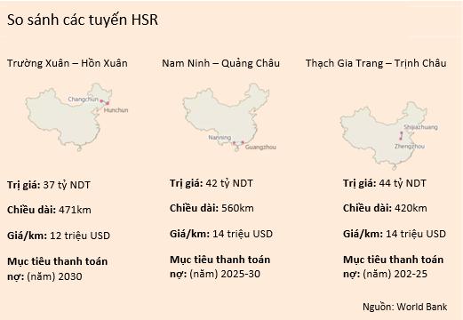 Hệ thống tàu cao tốc của Trung Quốc: Tốc độ càng cao nợ càng nhiều?  - Ảnh 4.