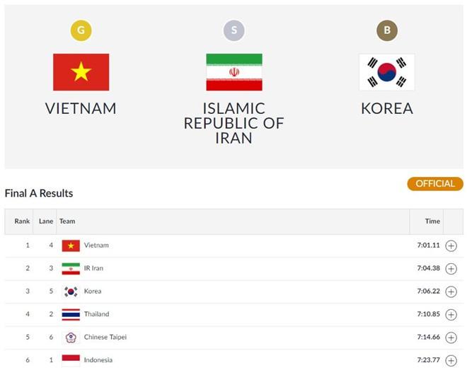 Sau nhiều ngày chờ đợi, cuối cùng Việt Nam đã giành được HCV đầu tiên tại Asiad 2018 - Ảnh 1.