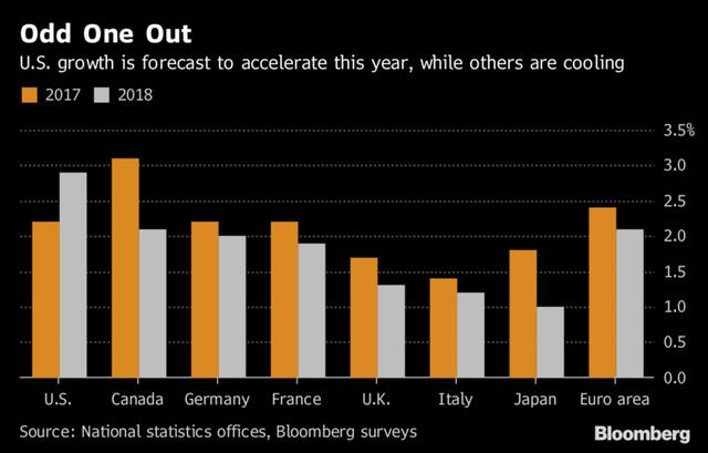 Từ Âu đến Á, các nước trên khắp thế giới đang phải trả giá để kinh tế Mỹ bùng nổ như 1 phép màu?  - Ảnh 1.