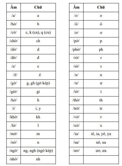 Cách đánh vần lạ cho học sinh lớp 1: Chuyên gia ngôn ngữ học cũng băn khoăn - Ảnh 1.