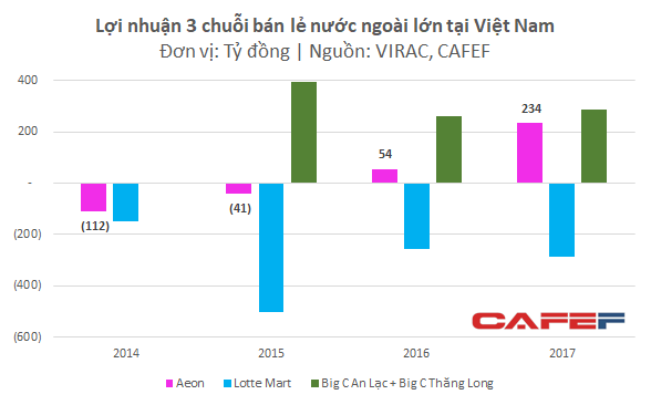 Lựa chọn vị trí xa xôi, Aeon Việt Nam vẫn báo lãi trăm tỷ chỉ sau vài năm hoạt động, bất chấp sự canh tranh lớn từ Lotte, BigC  - Ảnh 2.