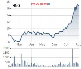 Thaco bất ngờ chi hơn 2.200 tỷ đồng mua trái phiếu chuyển đổi HAGL Agrico  - Ảnh 1.
