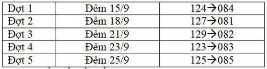 VNPT thử nghiệm chuyển đổi thuê bao VinaPhone 11 số sang 10 số vào giữa tháng 8 - Ảnh 1.