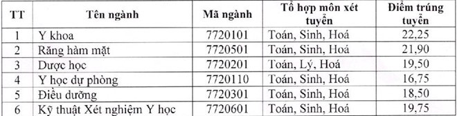 Điểm chuẩn Đại học Y Dược Thái Nguyên năm 2018.