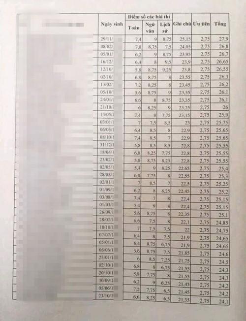 Nếu đăng ký xét tuyển, 30/35 chiến sĩ cơ động học đến tóp má ở Lạng Sơn sẽ đỗ các trường công an - Ảnh 1.