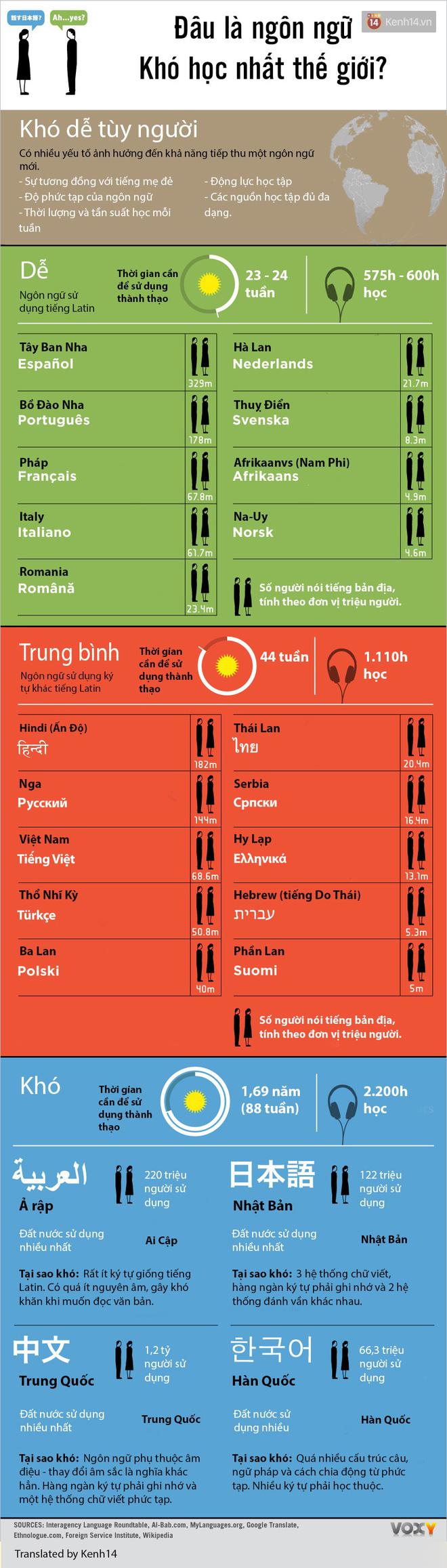 Đâu là ngôn ngữ khó học nhất và khó đến mức độ nào? Nhìn vào đây và bạn sẽ hiểu ngay - Ảnh 1.