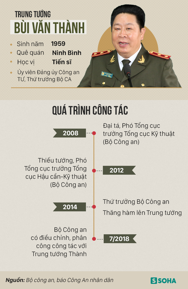 Trung tướng Bùi Văn Thành bị xem xét giáng 2 cấp xuống Đại tá là trường hợp đầu tiên trong ngành - Ảnh 2.