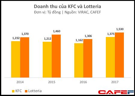 KFC Việt Nam bất ngờ có lãi trăm tỷ khi vô vàn chuỗi fast food lớn khác như Lotteria, McDonalds đều thua lỗ nặng - Ảnh 1.