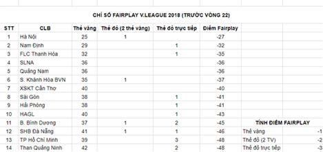 HAGL đứng tốp cuối V.League 2018 về chỉ số Fair-Play - Ảnh 2.