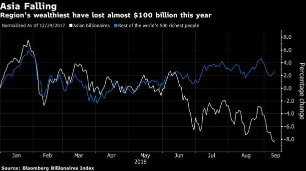 """Tài sản giới siêu giàu châu Á """"bốc hơi"""" 99 tỷ USD - Ảnh 1."""
