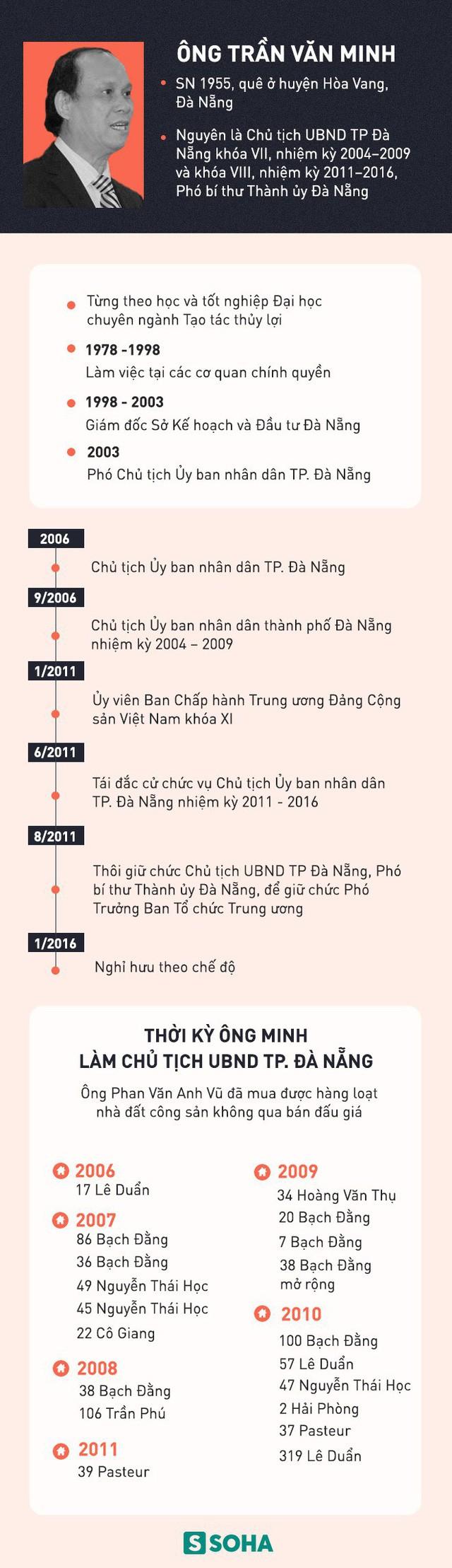 Đề nghị khai trừ Đảng đối với cựu Chủ tịch Đà Nẵng Trần Văn Minh - Ảnh 2.