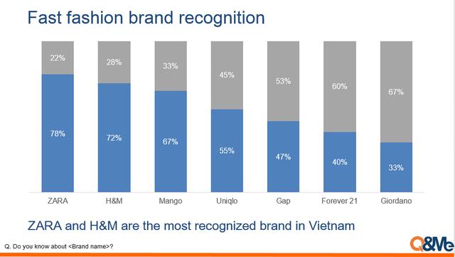 Uniqlo phổ biến như thế nào ở Việt Nam? - Ảnh 1.