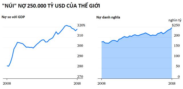 Kinh tế địa cầu ra sao 10 năm sau thảm họa Lehman Brothers - Ảnh 2.