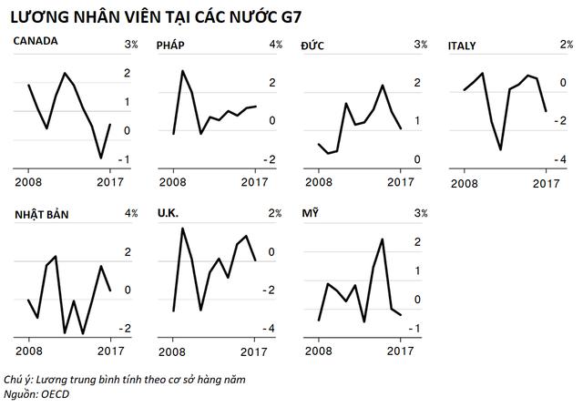 Kinh tế địa cầu ra sao 10 năm sau thảm họa Lehman Brothers - Ảnh 9.