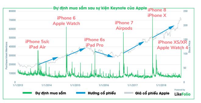 Biểu đồ này cho thấy chiếc iPhone mới của Apple bị người tiêu dùng lạnh nhạt - Ảnh 1.